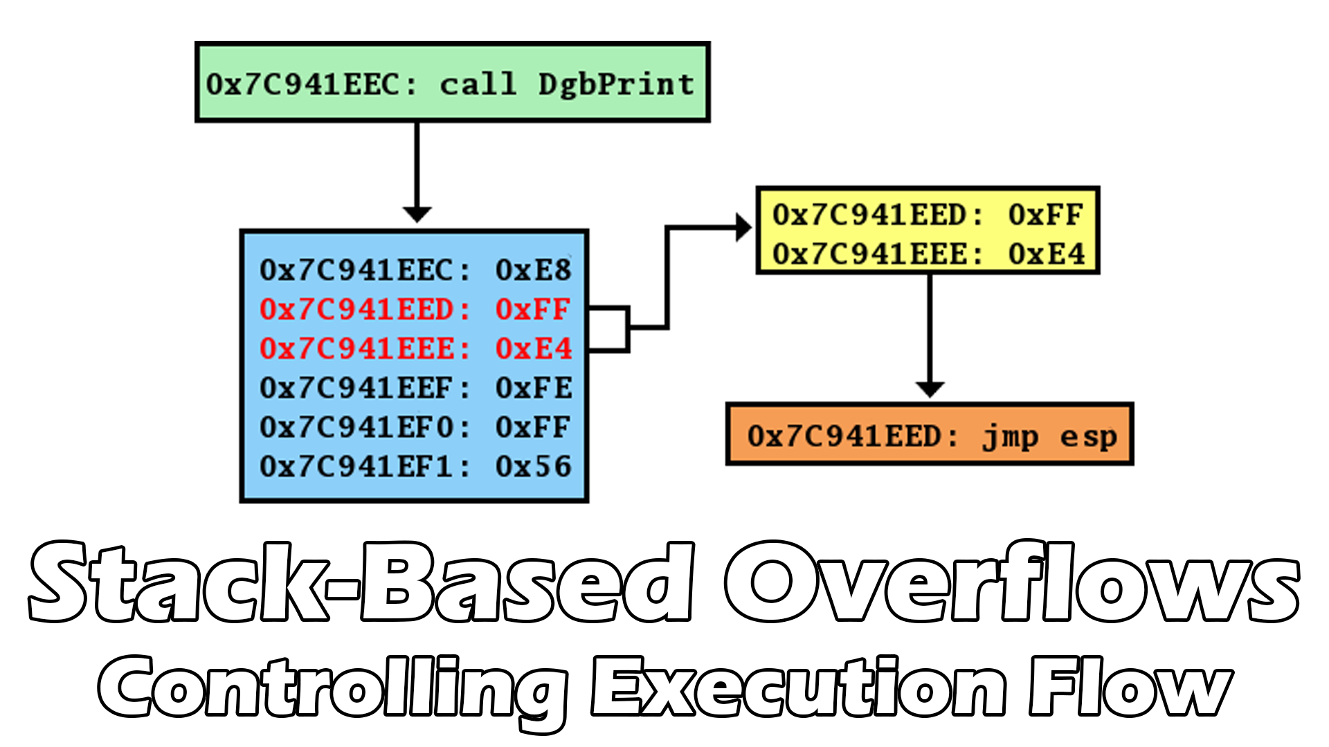 Stack-Based Overflows – Controlling Execution Flow